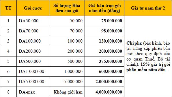 Bảng báo giá phần mềm hóa đơn điện tử theo dự án